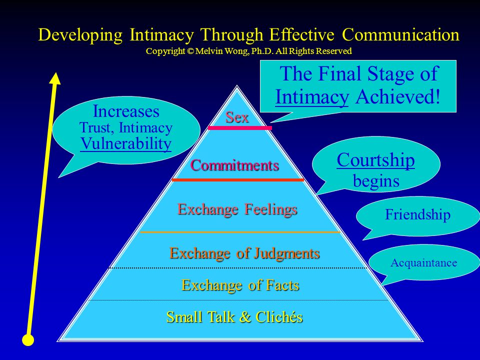 Developing Intimacy Through Effective Communication Copyright © Melvin Wong, Ph.D.