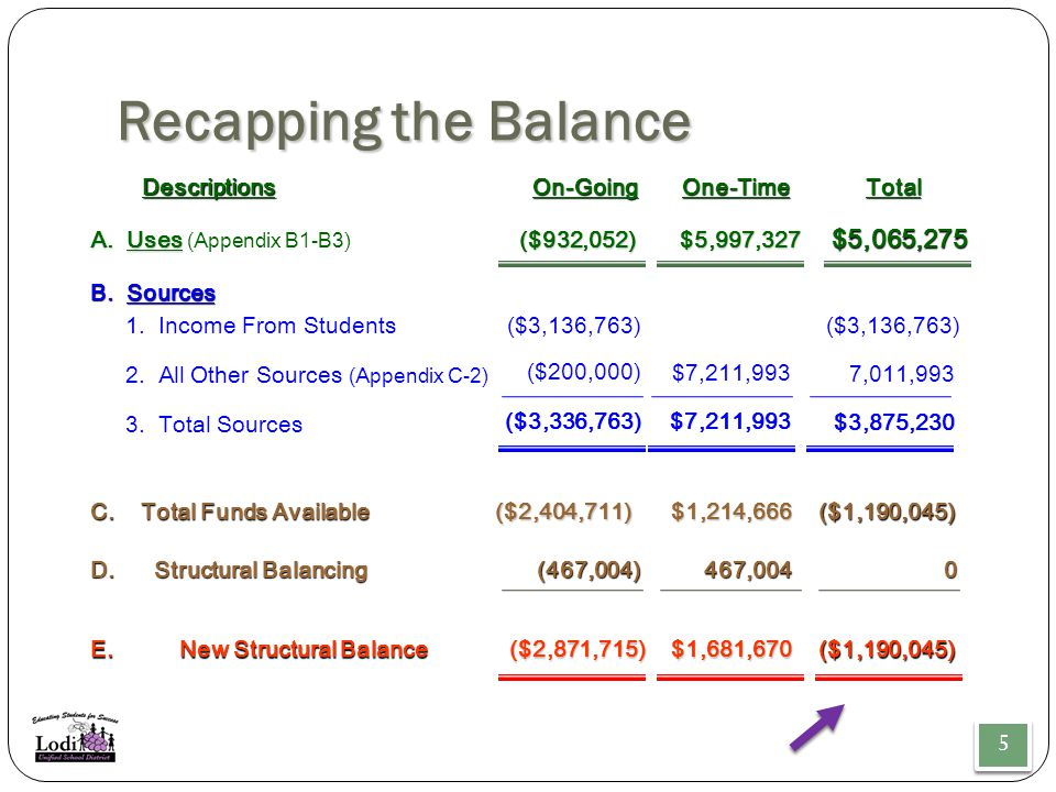 Recapping the Balance 5 5 1. Income From Students($3,136,763) 2.