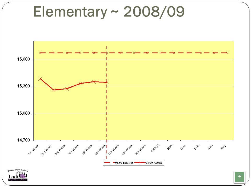 Elementary ~ 2008/09 4 4