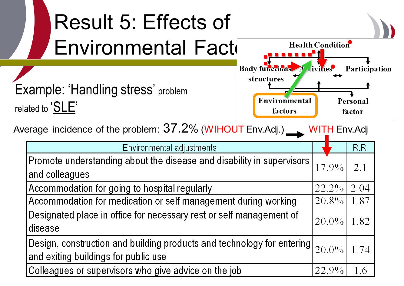 Result 5: Effects of Environmental Factors (2) Average incidence of the problem: 37.2 % (WIHOUT Env.Adj.) WITH Env.Adj Health Condition Body functions