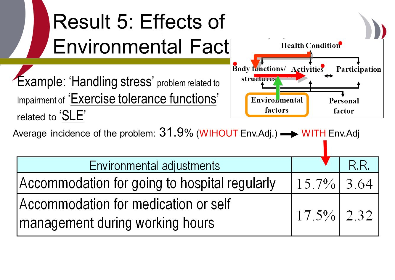 Result 5: Effects of Environmental Factors (3) Average incidence of the problem: 31.9 % (WIHOUT Env.Adj.) WITH Env.Adj Example: 'Handling stress' prob