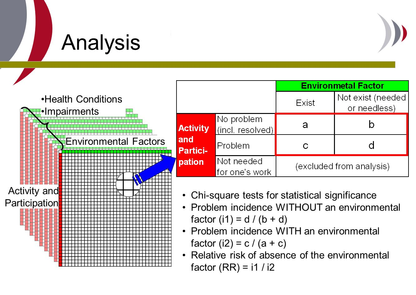 Analysis Environmental Factors Health Conditions Impairments Activity and Participation Chi-square tests for statistical significance Problem incidenc