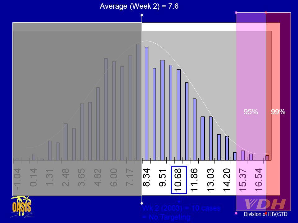 Division of HIV/STD Average (Week 2) = 7.6 95%99% Wk 2 (2003) = 10 cases = No Targeting