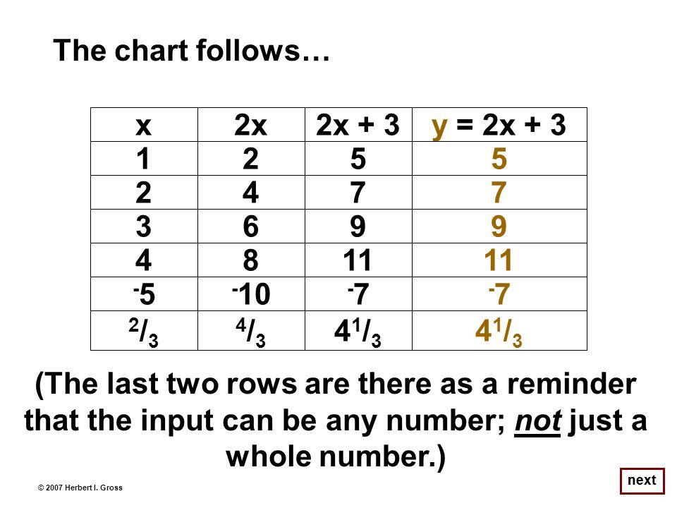 next The chart follows… © 2007 Herbert I.