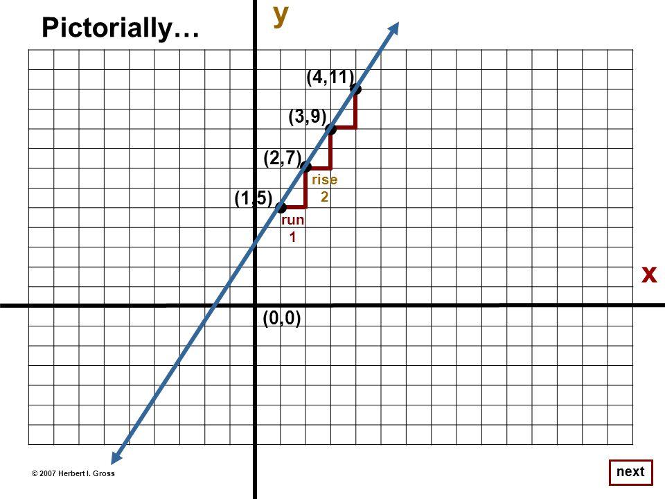 © 2007 Herbert I. Gross next Pictorially… run 1 rise 2 x (1,5) (2,7) (3,9) (4,11) (0,0) y