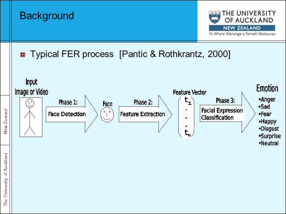 The University of Auckland New Zealand Background Typical FER process [Pantic & Rothkrantz, 2000]