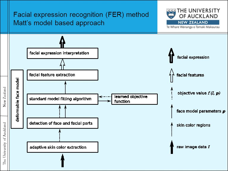The University of Auckland New Zealand Facial expression recognition (FER) method Matt's model based approach
