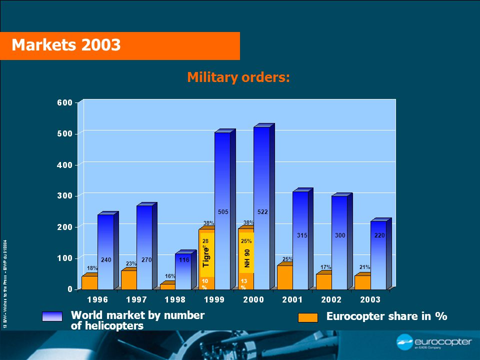 13 E/W - Wishes to the Press - E/WP du 01/2004 Military orders: Markets 2003 53 % World market by number of helicopters Eurocopter share in % 240270116 505522 38% 16% 23% 18% 315 25% 300 17% 28 % Tigre 25% 10 % NH 90 38% 13 % 21% 220