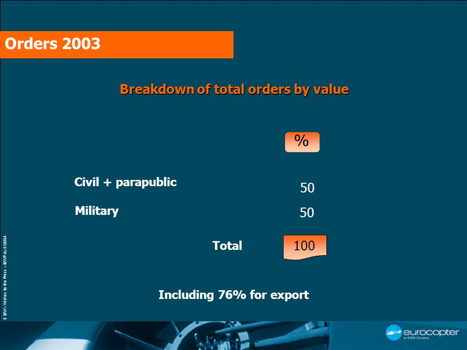6 E/W - Wishes to the Press - E/WP du 01/2004 Breakdown of total orders by value Military 50 Civil + parapublic 50 Total % Orders 2003 100 Including 76% for export