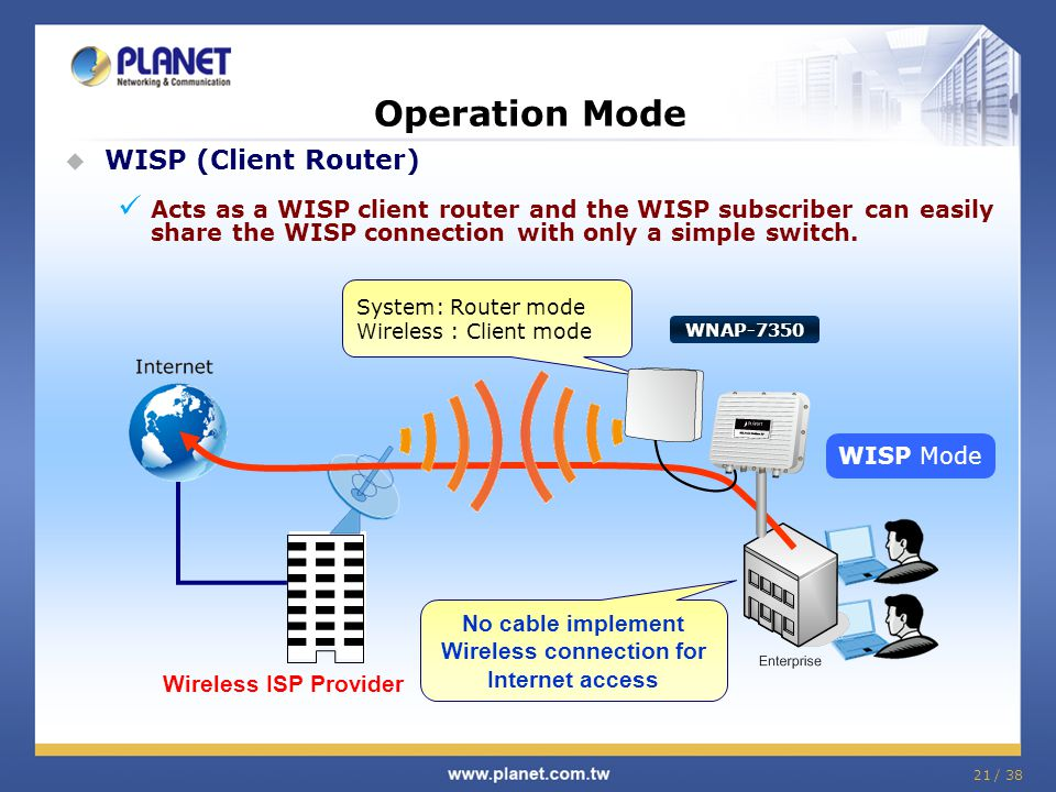 21 / 38 Operation Mode  WISP (Client Router) Acts as a WISP client router and the WISP subscriber can easily share the WISP connection with only a simple switch.