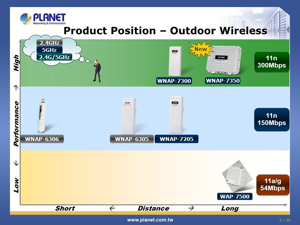 3 / 38 Product Position – Outdoor Wireless Low  Performance  High 11n 300Mbps 11a/g 54Mbps 11n 150Mbps Short  Distance  Long WAP-7500 WNAP-7300 WNAP-7205 WNAP-6305 WNAP-6306 5GHz 2.4GHz 2.4G/5GHz WNAP-7350 New