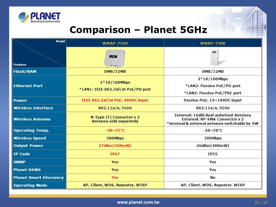 30 / 38 Comparison – Planet 5GHz Model Features WNAP-7350WNAP-7300 Flash/RAM 8MB/32MB Ethernet Port 2*10/100Mbps *LAN1: IEEE 802.3af/at PoE/PD port 2*10/100Mbps *LAN2: Passive PoE/PD port *LAN2: Passive PoE/PSE port Power IEEE 802.3af/at PoE; 48VDC inputPassive PoE; 15~18VDC input Wireless Interface 802.11a/n, 5GHz Wireless Antenna N-Type (F) Connector x 2 Antenna sold separately Internal: 16dBi dual-polarized Antenna External: RP-SMA Connector x 2 *internal & external antenna switchable by SW Operating Temp.