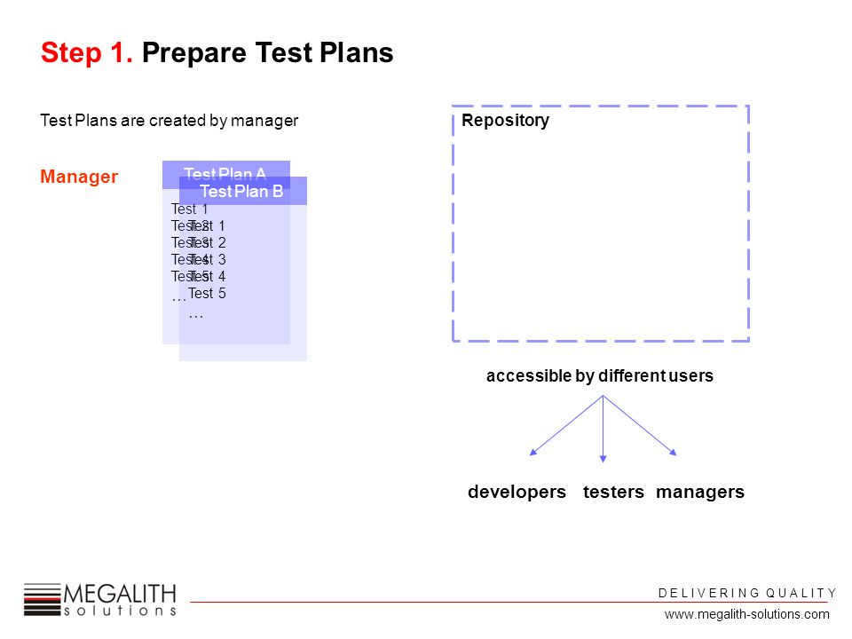 test 1 test 2 test 5 test 7 Test Plan C Manager build_12Nov06_Fix095 test 1 test 2 test 3 test 4 test 5 test 6 Test Plan B Creates new build record Selects appropriate Test Plan assigned Test Engineers Run 1Run 2Verdict Perform tests and store results Product ManagerDevelopers Statistical DataRegression Reports test_01 (log-file) test_02 (log-file) test_03 (log-file) Regression Reports test_01 test_02 test_03 Repository Step 2.