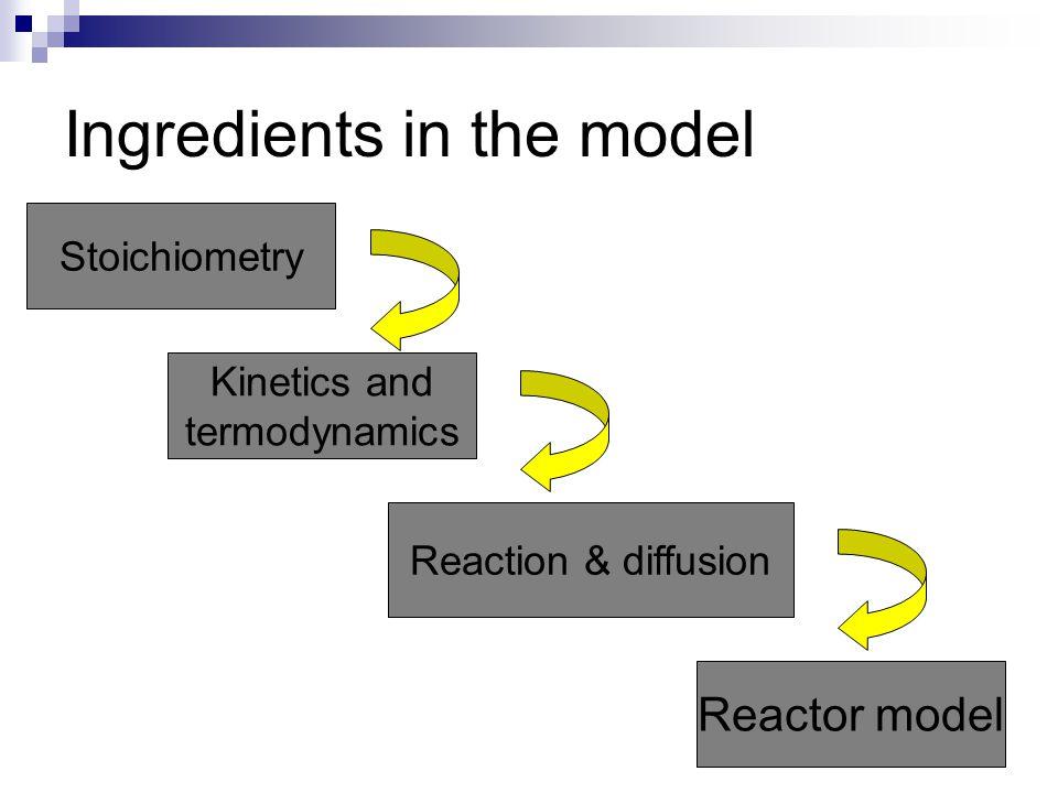 Principles of reactor modelling Kinetic model Mass and heat transfer model Flow model REACTOR MODEL