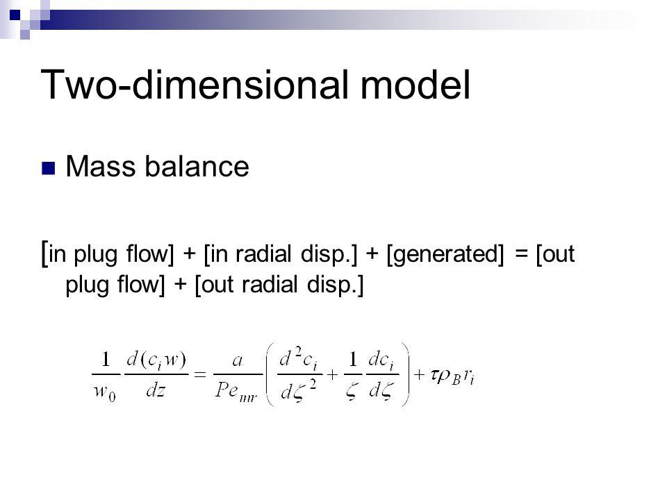 Two-dimensional model: temperature profile