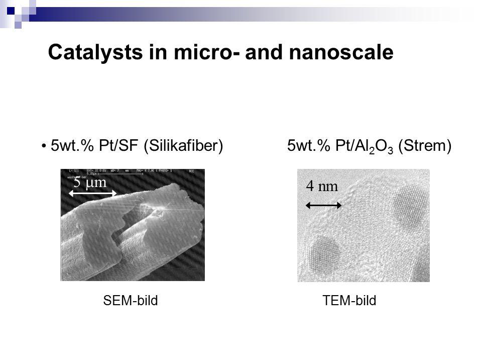 Fibre catalysts 4 nm TEM image of the 5 wt.% Pt/Al 2 O 3 (Strem Chemicals) catalyst SEM image of the 5 wt.% Pt/SiO 2 fiber catalyst 1 mm 125-90  m pa