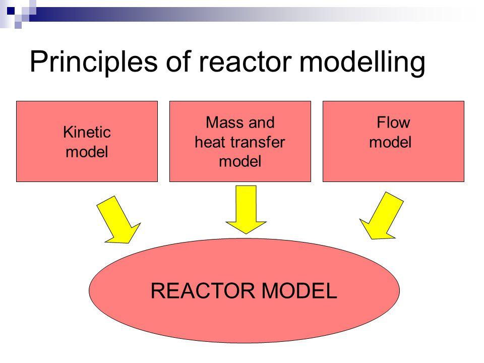 Mathematical model Reactor design in nutshell Reactor ready Idea Experiment Parameter estimation Optimization