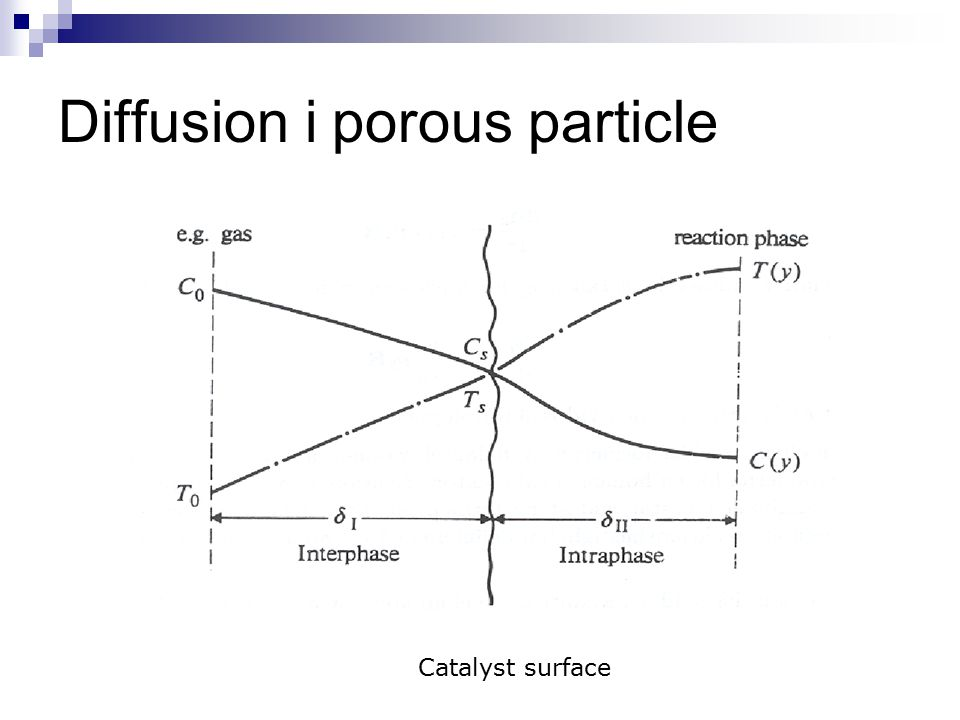 Effectiveness factor Real diffusion flow/Intrinsic kinetics =1 if diffusion resistance negligible