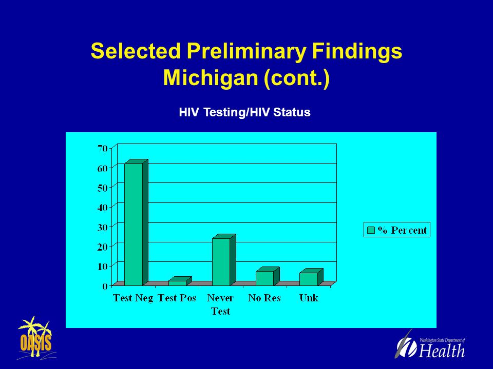 Selected Preliminary Findings Michigan (cont.) HIV Testing/HIV Status