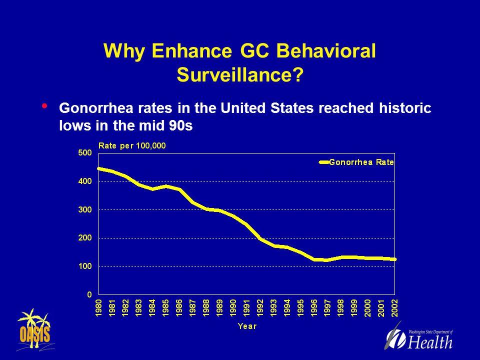 Why Enhance GC Behavioral Surveillance.