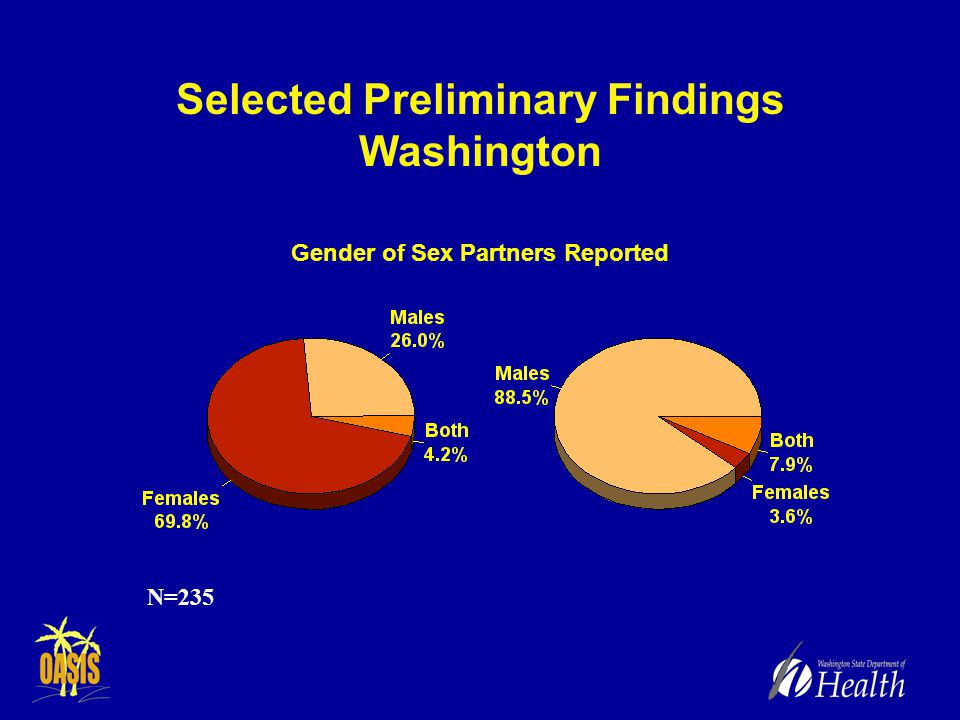 Selected Preliminary Findings Washington N=235 Gender of Sex Partners Reported