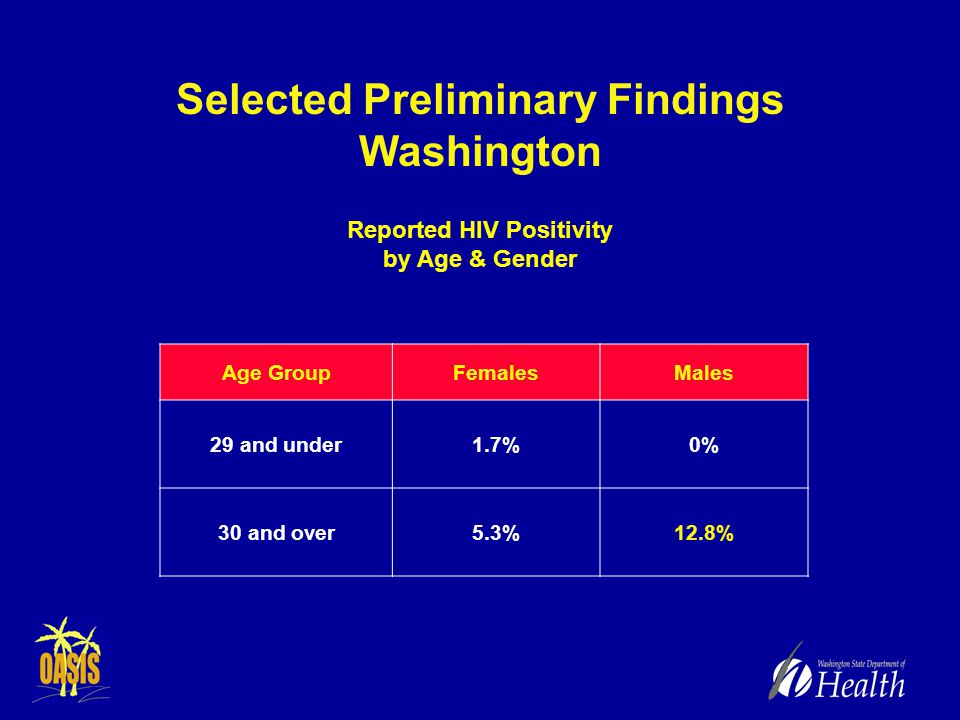 Selected Preliminary Findings Washington Reported HIV Positivity by Age & Gender Age GroupFemalesMales 29 and under1.7%0% 30 and over5.3%12.8%