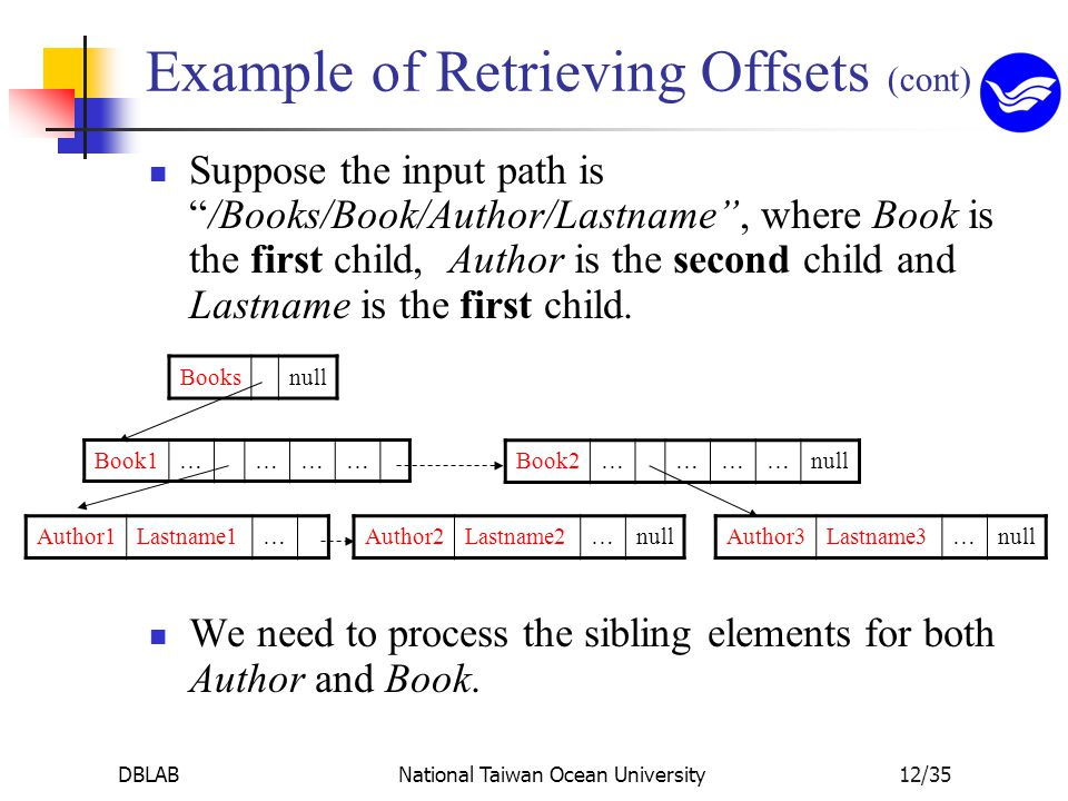 """DBLABNational Taiwan Ocean University12/35 Example of Retrieving Offsets (cont) Suppose the input path is """"/Books/Book/Author/Lastname"""", where Book is"""