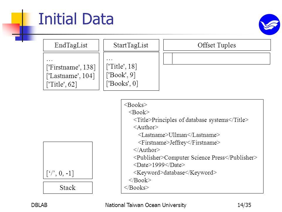 DBLABNational Taiwan Ocean University14/35 StartTagList … [ Title , 18] [ Book , 9] [ Books , 0] EndTagList … [ Firstname , 138] [ Lastname , 104] [ Title , 62] Stack ['/', 0, -1] Offset Tuples Principles of database systems Ullman Jeffrey Computer Science Press 1999 database Initial Data
