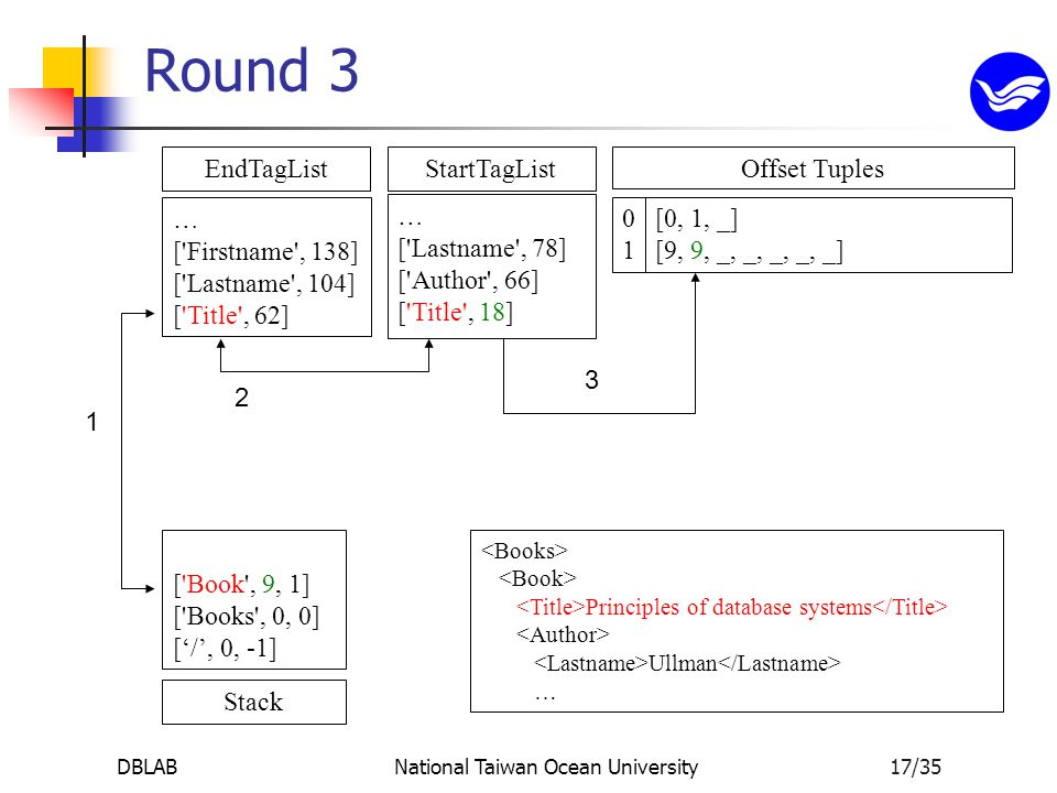 DBLABNational Taiwan Ocean University17/35 StartTagList … [ Lastname , 78] [ Author , 66] [ Title , 18] EndTagList … [ Firstname , 138] [ Lastname , 104] [ Title , 62] Stack [ Book , 9, 1] [ Books , 0, 0] ['/', 0, -1] 0 [0, 1, _] 1 [9, 9, _, _, _, _, _] Principles of database systems Ullman … Round 3 3 1 2 Offset Tuples