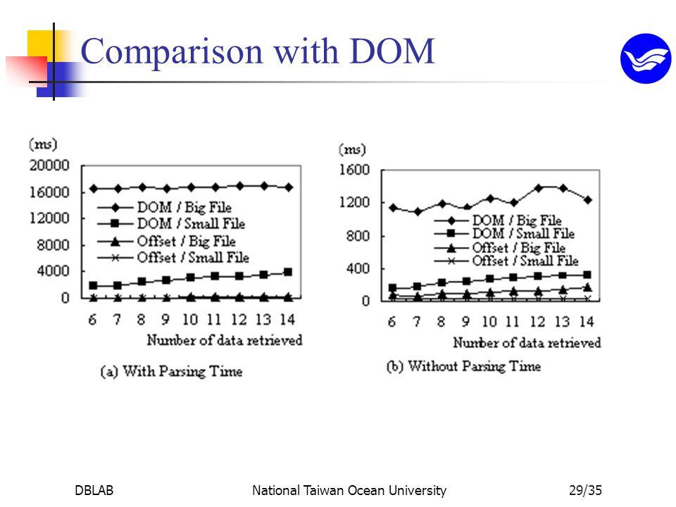 DBLABNational Taiwan Ocean University29/35 Comparison with DOM