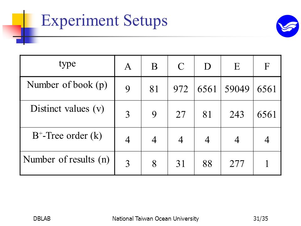 DBLABNational Taiwan Ocean University31/35 Experiment Setups type ABCDEF Number of book (p) 9819726561590496561 Distinct values (v) 3927812436561 B + -Tree order (k) 444444 Number of results (n) 3831882771