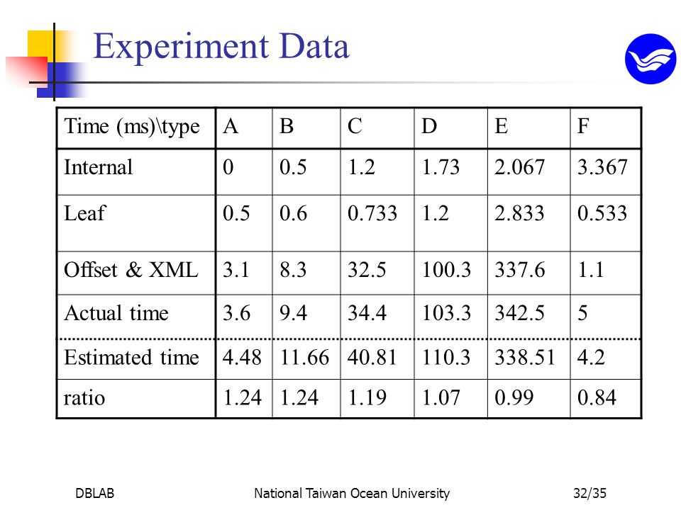 DBLABNational Taiwan Ocean University32/35 Experiment Data Time (ms)\typeABCDEF Internal00.51.21.732.0673.367 Leaf0.50.60.7331.22.8330.533 Offset & XML3.18.332.5100.3337.61.1 Actual time3.69.434.4103.3342.55 Estimated time4.4811.6640.81110.3338.514.2 ratio1.24 1.191.070.990.84