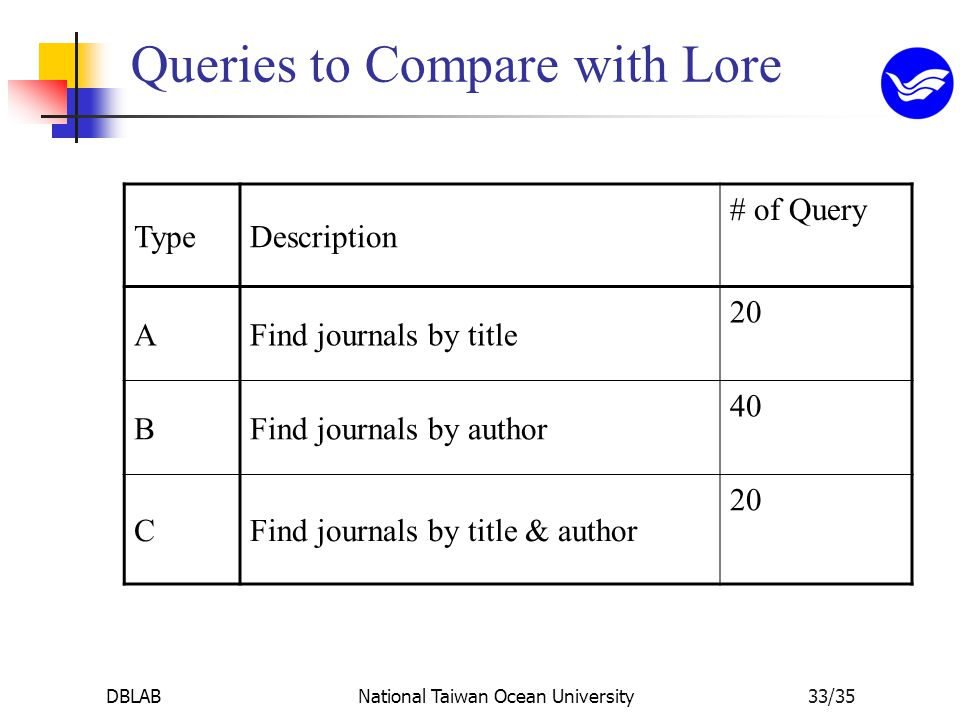 DBLABNational Taiwan Ocean University33/35 Queries to Compare with Lore TypeDescription # of Query AFind journals by title 20 BFind journals by author 40 CFind journals by title & author 20