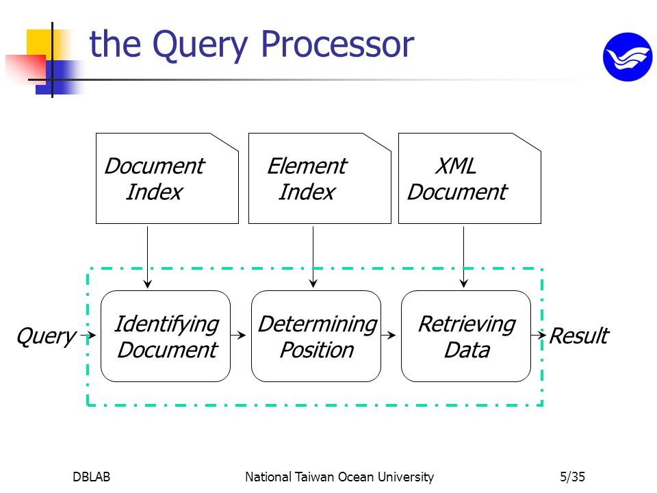 DBLABNational Taiwan Ocean University5/35 the Query Processor Document Index Element Index XML Document Identifying Document Determining Position Retrieving Data QueryResult