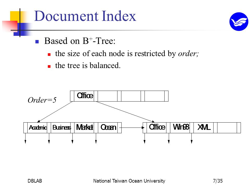 DBLABNational Taiwan Ocean University7/35 Document Index Based on B + -Tree: the size of each node is restricted by order; the tree is balanced.