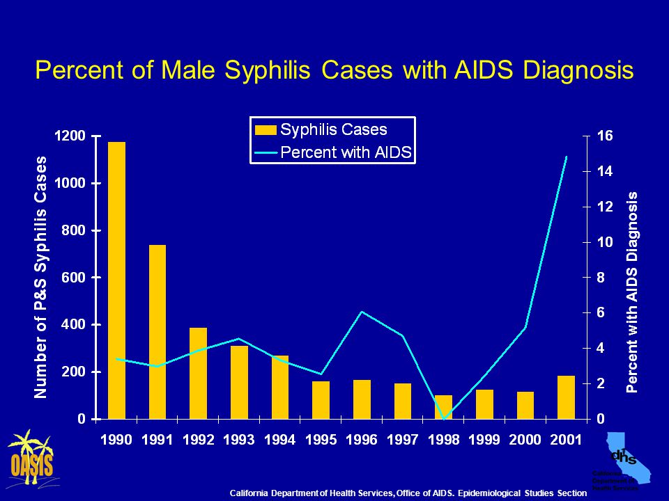 Percent of Male Syphilis Cases with AIDS Diagnosis Percent with AIDS Diagnosis California Department of Health Services, Office of AIDS.