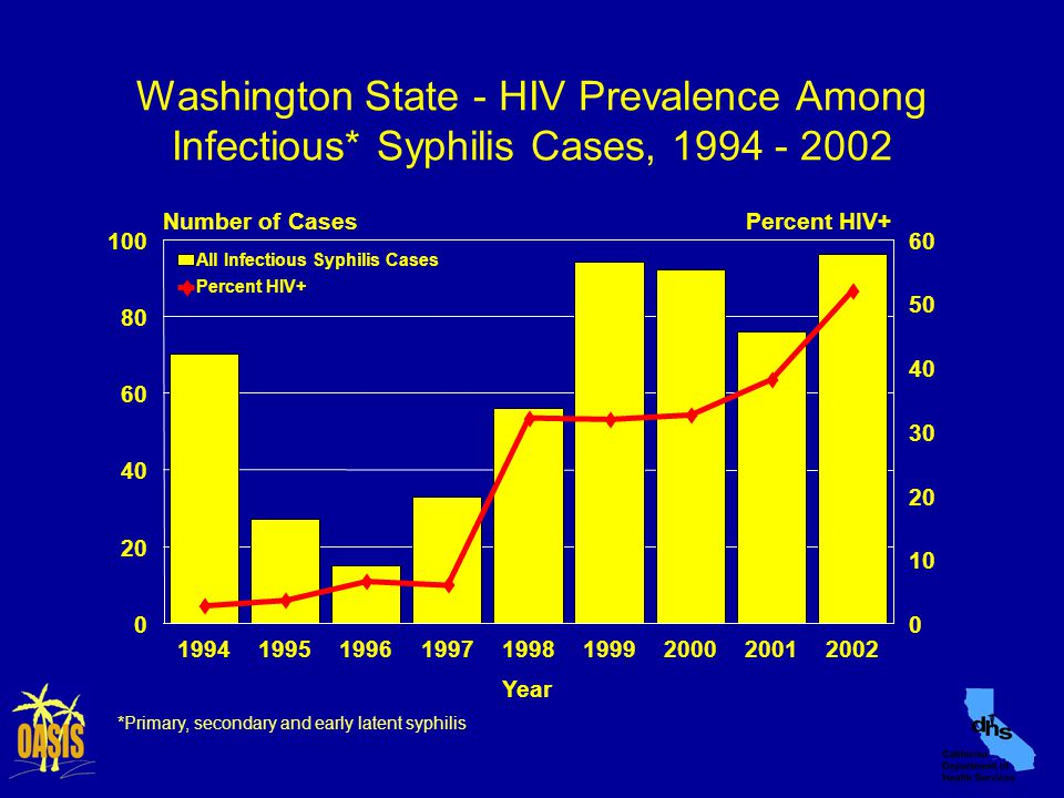 Washington State - HIV Prevalence Among Infectious* Syphilis Cases, 1994 - 2002 *Primary, secondary and early latent syphilis          199419951996199719981999200020012002 Year 0 20 40 60 80 100 Number of Cases 0 10 20 30 40 50 60 Percent HIV+ All Infectious Syphilis Cases Percent HIV+ 