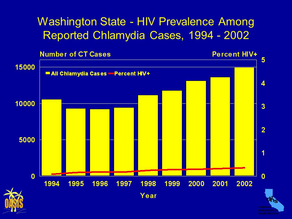 Washington State - HIV Prevalence Among Reported Chlamydia Cases, 1994 - 2002