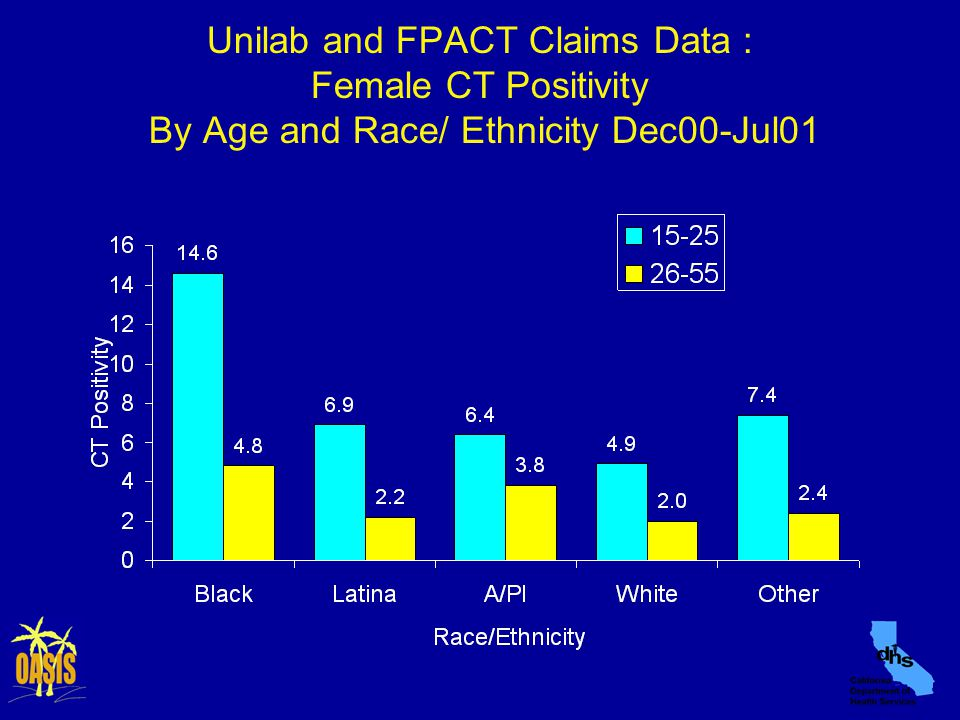 Unilab and FPACT Claims Data : Female CT Positivity By Age and Race/ Ethnicity Dec00-Jul01