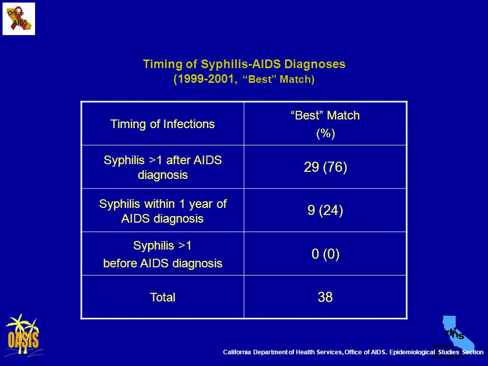"""Timing of Syphilis-AIDS Diagnoses (1999-2001, """"Best"""" Match) Timing of Infections """"Best"""" Match (%) Syphilis >1 after AIDS diagnosis 29 (76) Syphilis wi"""
