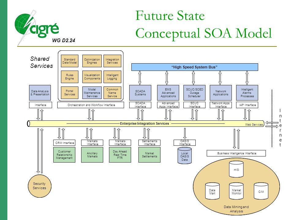 WG D2.24 Enterprise Integration Services Data Analysis & Presentation Interface SCADA Systems SCADA Interface EMS Advanced Applications Advanced Apps