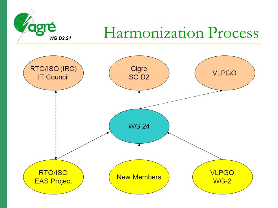 WG D2.24 Harmonization Process VLPGO WG-2 New Members RTO/ISO EAS Project WG 24 Cigre SC D2 RTO/ISO (IRC) IT Council VLPGO
