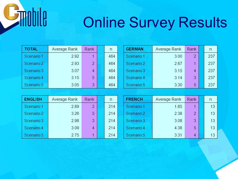 Online Survey Results TOTALAverage RankRank nGERMANAverage RankRank n Scenario 12.921464Scenario 13.002237 Scenario 22.932464Scenario 22.671237 Scenario 33.074464Scenario 33.154237 Scenario 43.155464Scenario 43.143237 Scenario 53.053 464Scenario 53.305 237 ENGLISHAverage RankRank nFRENCHAverage RankRank n Scenario 12.892214Scenario 11.85113 Scenario 23.265214Scenario 22.38213 Scenario 32.983214Scenario 33.08313 Scenario 43.094214Scenario 44.38513 Scenario 52.751 214Scenario 53.314 13