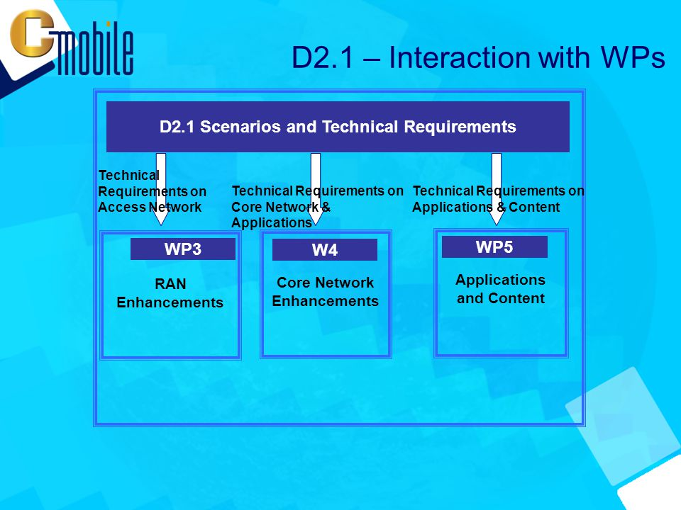 D2.1 Scenarios and Technical Requirements RAN Enhancements WP3 Applications and Content WP5 Core Network Enhancements W4 Technical Requirements on Access Network D2.1 – Interaction with WPs Technical Requirements on Core Network & Applications Technical Requirements on Applications & Content