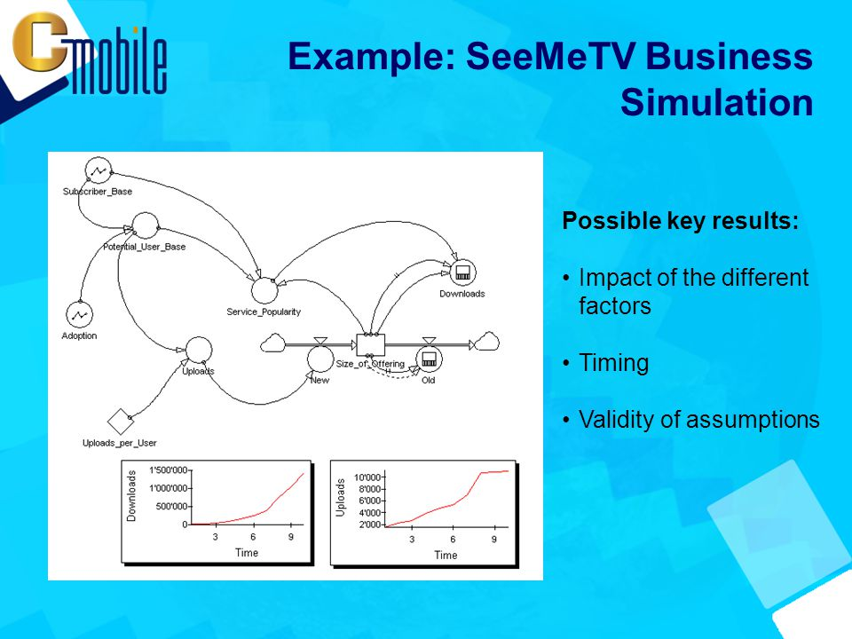 Example: SeeMeTV Business Simulation Possible key results: Impact of the different factors Timing Validity of assumptions