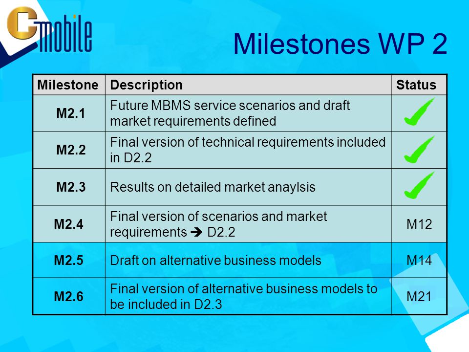 Milestones WP 2 MilestoneDescriptionStatus M2.1 Future MBMS service scenarios and draft market requirements defined M2.2 Final version of technical requirements included in D2.2 M2.3Results on detailed market anaylsis M2.4 Final version of scenarios and market requirements  D2.2 M12 M2.5Draft on alternative business modelsM14 M2.6 Final version of alternative business models to be included in D2.3 M21