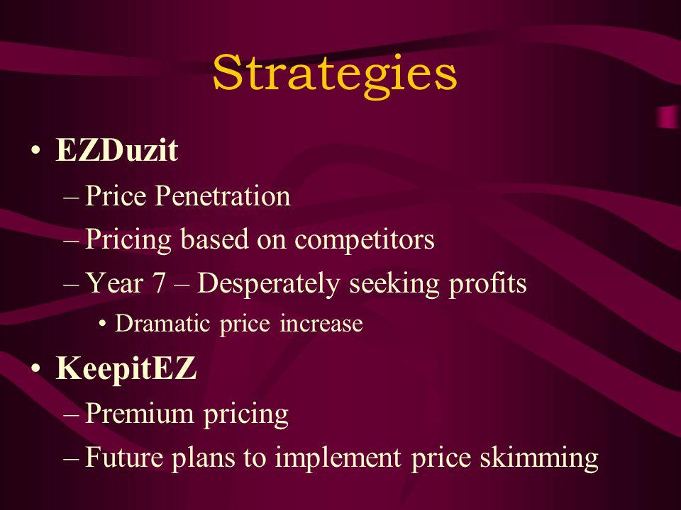 Strategies EZDuzit –Price Penetration –Pricing based on competitors –Year 7 – Desperately seeking profits Dramatic price increase KeepitEZ –Premium pricing –Future plans to implement price skimming
