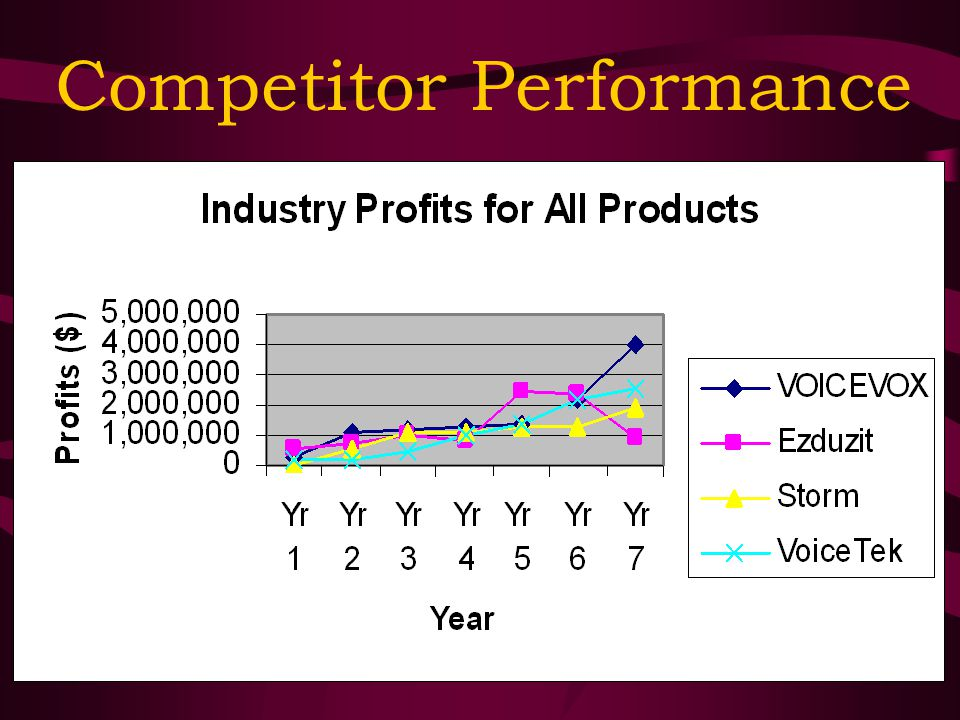 Competitor Performance