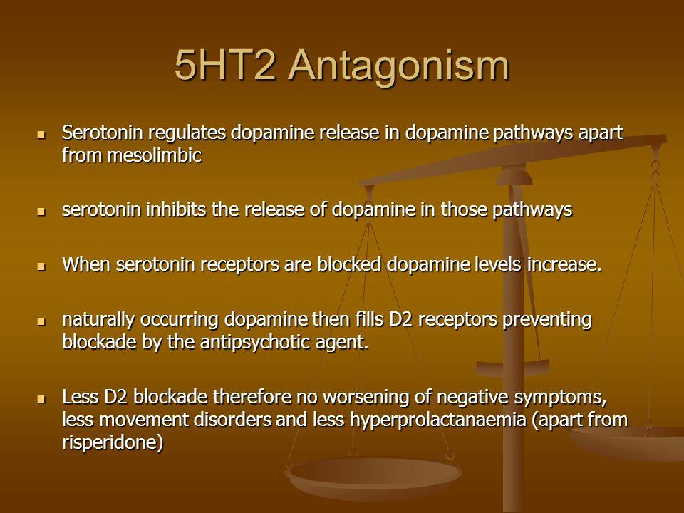 5HT2 Antagonism Serotonin regulates dopamine release in dopamine pathways apart from mesolimbic Serotonin regulates dopamine release in dopamine pathw