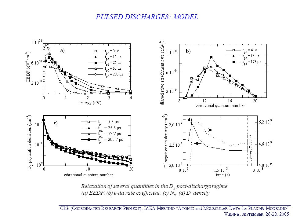 PULSED DISCHARGES: MODEL Relaxation of several quantities in the D 2 post-discharge regime (a) EEDF, (b) e-da rate coefficient, (c) N v, (d) D - densi